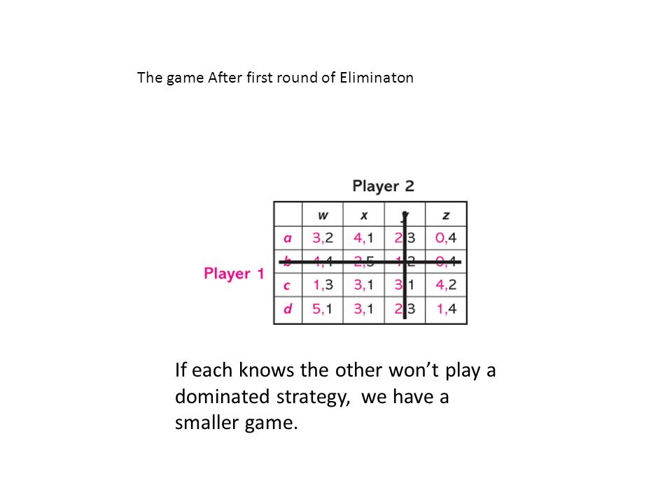 If each knows the other wont play a dominated strategy, we have a smaller game. The game After first round of Eliminaton