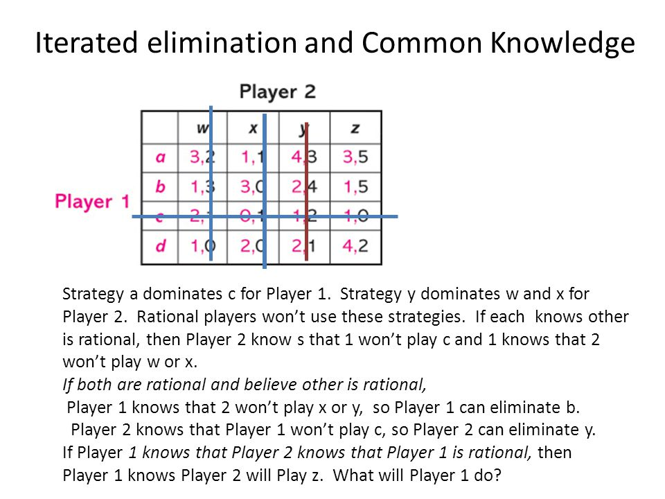 Iterated elimination and Common Knowledge Strategy a dominates c for Player 1.