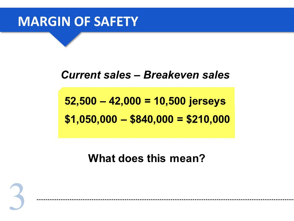 3 Current sales – Breakeven sales MARGIN OF SAFETY What does this mean.