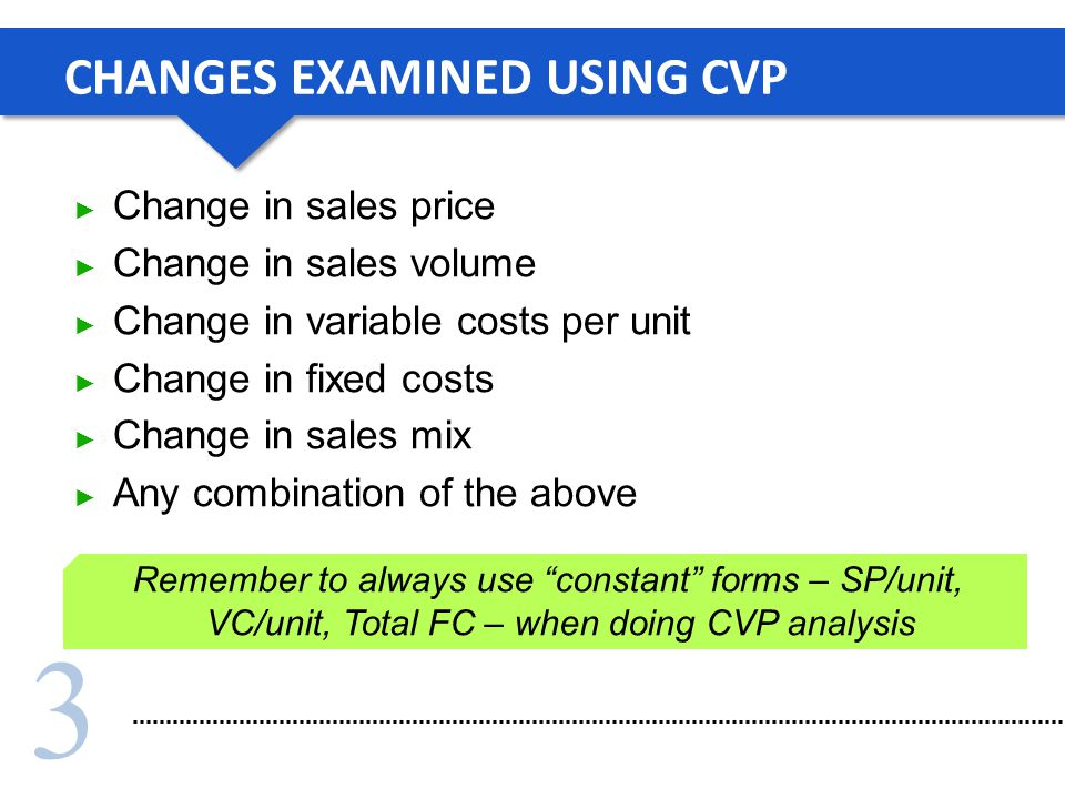 3 CHANGES EXAMINED USING CVP Change in sales price Change in sales volume Change in variable costs per unit Change in fixed costs Change in sales mix Any combination of the above Remember to always use constant forms – SP/unit, VC/unit, Total FC – when doing CVP analysis