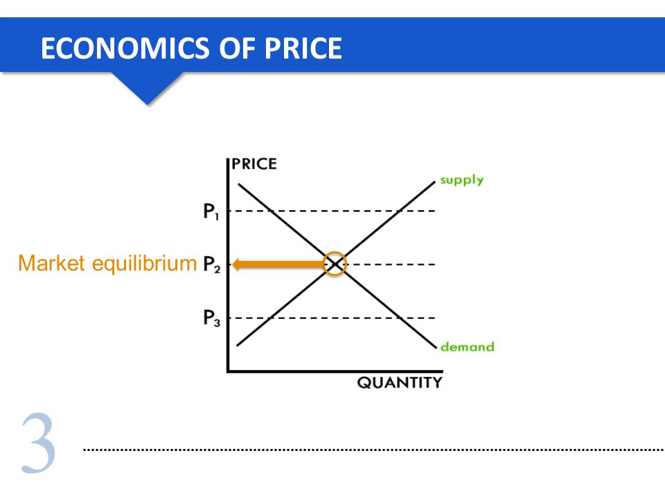 3 ECONOMICS OF PRICE Market equilibrium
