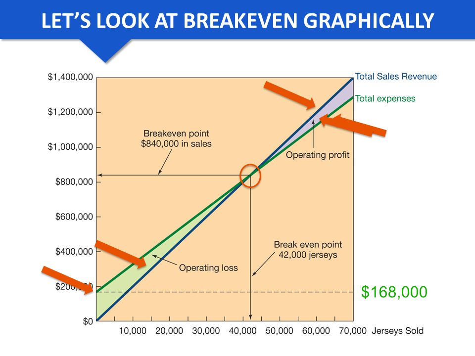 LETS LOOK AT BREAK EVEN GRAPHICALLY $168,000 LETS LOOK AT BREAKEVEN GRAPHICALLY