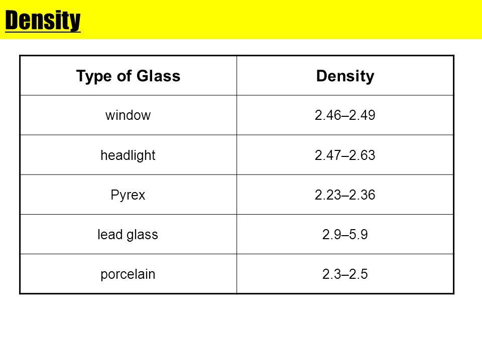 Density Type of GlassDensity window2.46–2.49 headlight2.47–2.63 Pyrex2.23–2.36 lead glass2.9–5.9 porcelain2.3–2.5