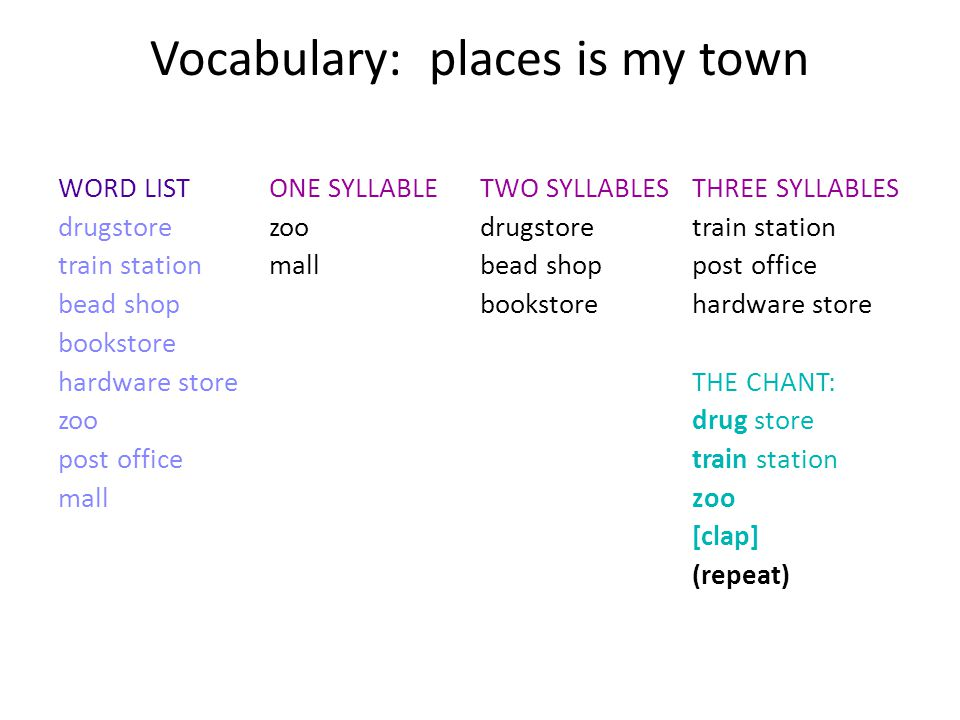 Vocabulary: places is my town WORD LIST drugstore train station bead shop bookstore hardware store zoo post office mall ONE SYLLABLE zoo mall TWO SYLL