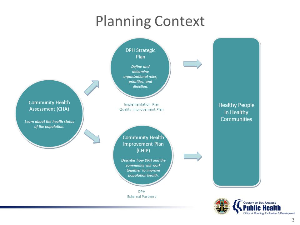 Planning Context 3 Implementation Plan Quality Improvement Plan DPH External Partners Healthy People in Healthy Communities Community Health Assessment (CHA) Learn about the health status of the population.