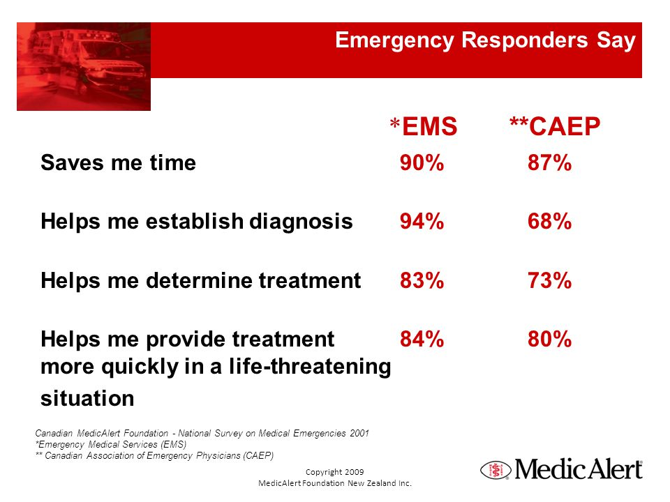 Emergency Responders Say * EMS**CAEP Saves me time 90% 87% Helps me establish diagnosis 94% 68% Helps me determine treatment 83% 73% Helps me provide treatment 84% 80% more quickly in a life-threatening situation Canadian MedicAlert Foundation - National Survey on Medical Emergencies 2001 *Emergency Medical Services (EMS) ** Canadian Association of Emergency Physicians (CAEP) Copyright 2009 MedicAlert Foundation New Zealand Inc.