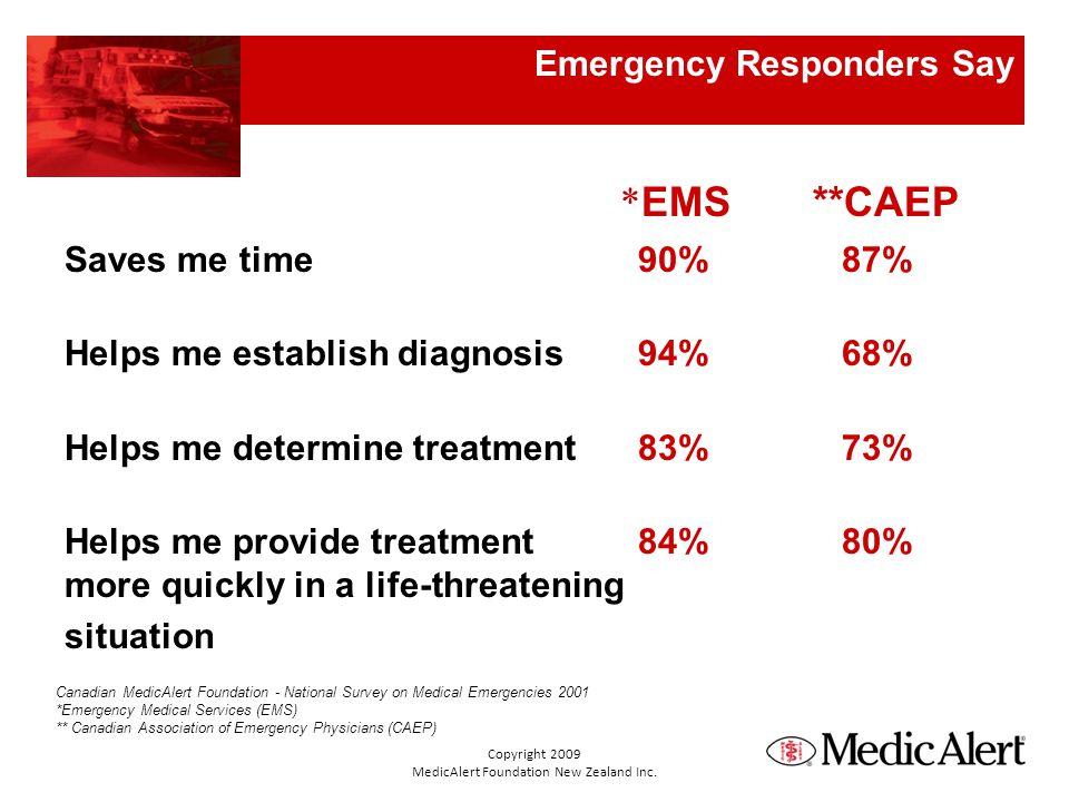 Emergency Responders Say * EMS**CAEP Saves me time 90% 87% Helps me establish diagnosis 94% 68% Helps me determine treatment 83% 73% Helps me provide