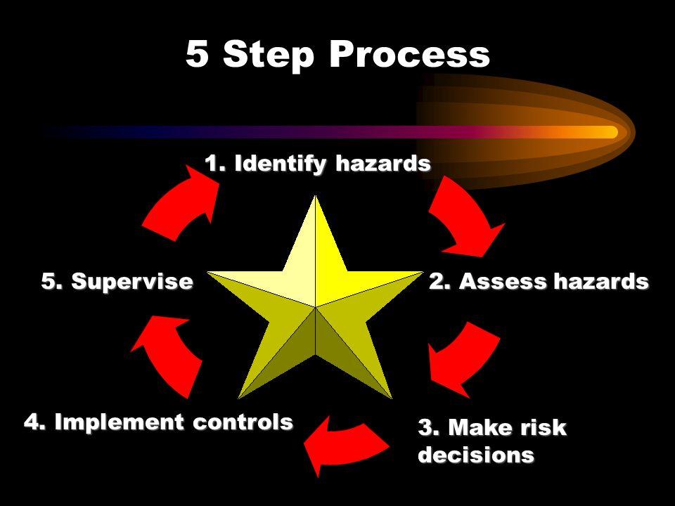5 Step Process 1. Identify hazards 2. Assess hazards 3. Make risk decisions 4. Implement controls 5. Supervise