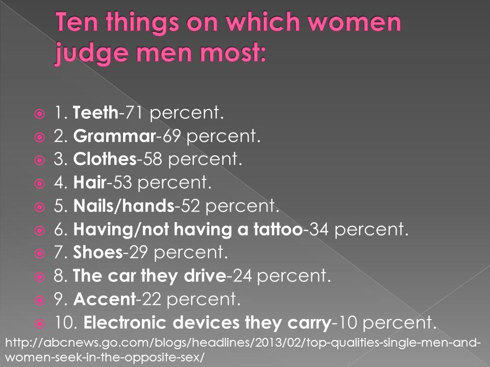 1. Teeth -71 percent. 2. Grammar -69 percent. 3.