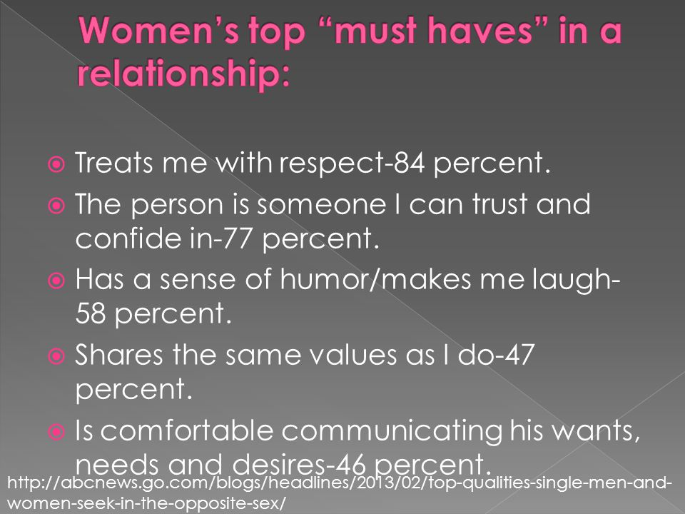 Treats me with respect-84 percent. The person is someone I can trust and confide in-77 percent.
