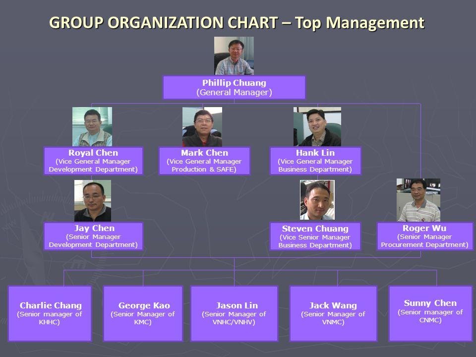 Jack Wang (Senior Manager of VNMC) Charlie Chang (Senior manager of KHHC) George Kao (Senior Manager of KMC) Jay Chen (Senior Manager Development Depa
