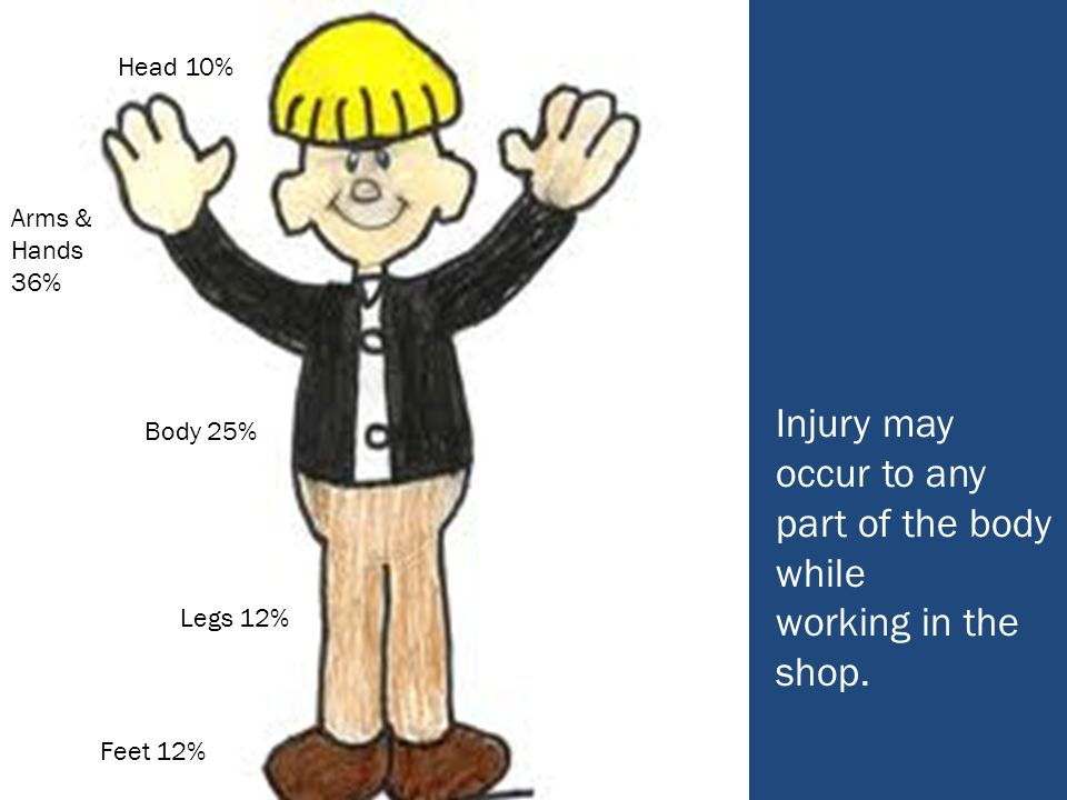 Injury may occur to any part of the body while working in the shop.