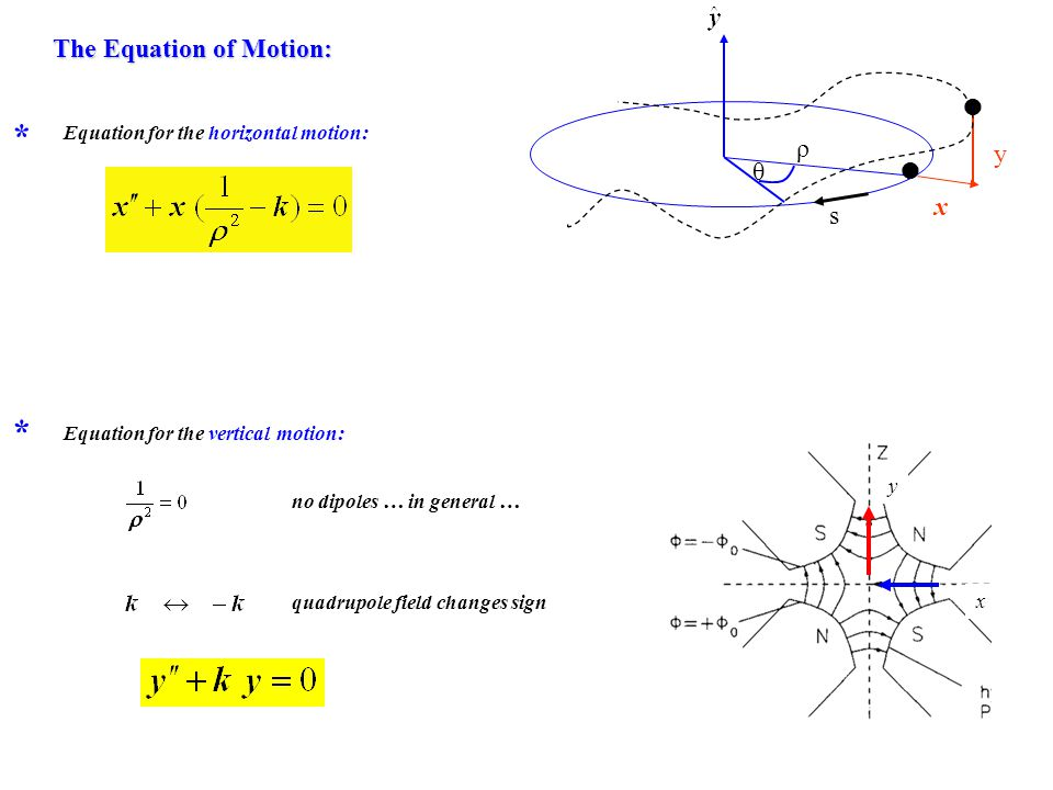 Equation for the vertical motion: * no dipoles … in general … quadrupole field changes sign y x y x ρ s θ The Equation of Motion: The Equation of Moti