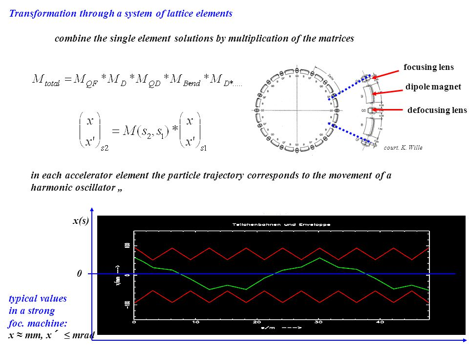 focusing lens dipole magnet defocusing lens Transformation through a system of lattice elements combine the single element solutions by multiplication