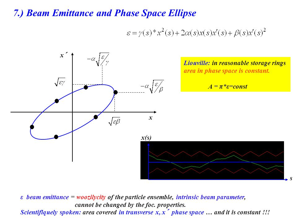 7.) Beam Emittance and Phase Space Ellipse x´ x x(s) s Liouville: in reasonable storage rings area in phase space is constant. A = π*ε=const ε beam em