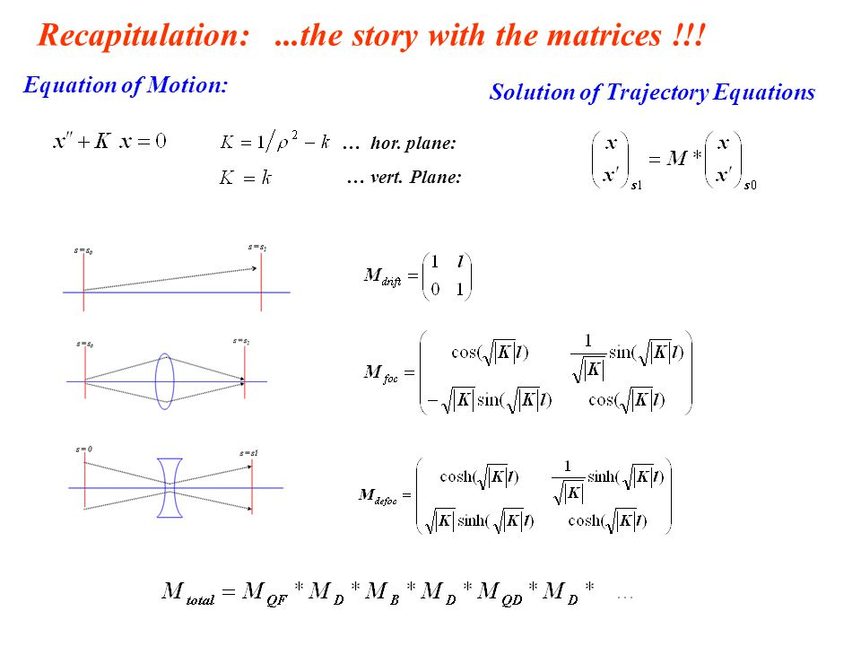 Recapitulation:...the story with the matrices !!! Solution of Trajectory Equations Equation of Motion: … hor. plane: … vert. Plane: