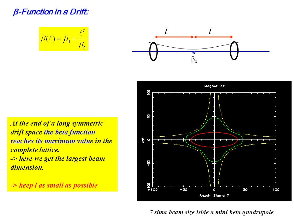 At the end of a long symmetric drift space the beta function reaches its maximum value in the complete lattice. -> here we get the largest beam dimens