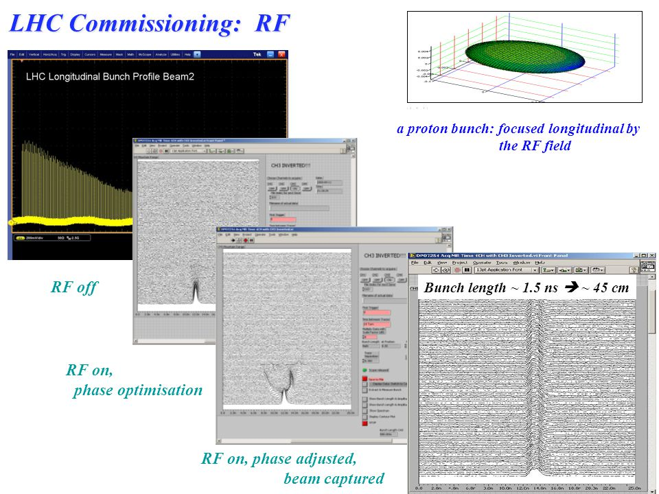 ~ 200 turns LHC Commissioning: RF RF off Bunch length ~ 1.5 ns ~ 45 cm RF on, phase adjusted, beam captured RF on, phase optimisation a proton bunch: