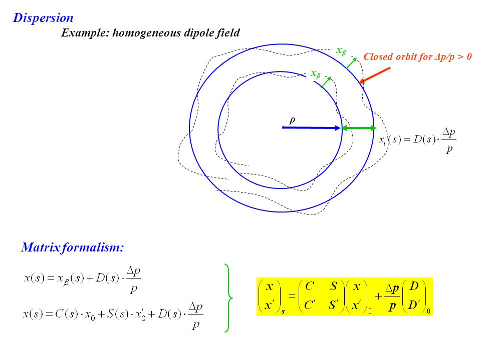 . ρ xβxβ Closed orbit for Δp/p > 0 Matrix formalism: Dispersion Example: homogeneous dipole field xβxβ