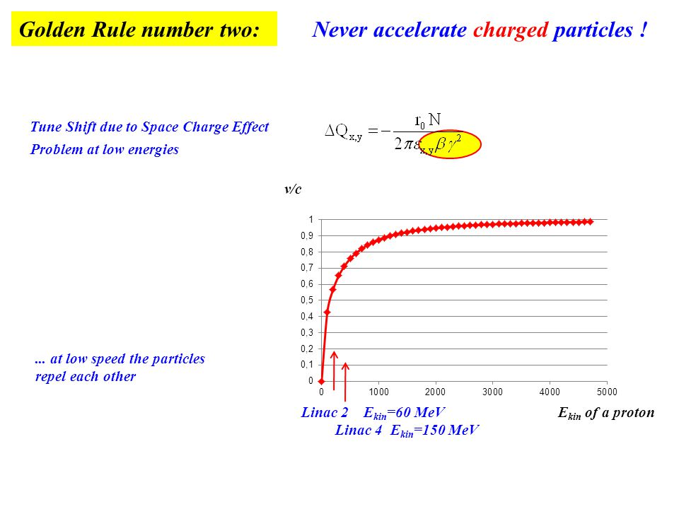 Golden Rule number two: Never accelerate charged particles ! E kin of a proton v/c... at low speed the particles repel each other Problem at low energ
