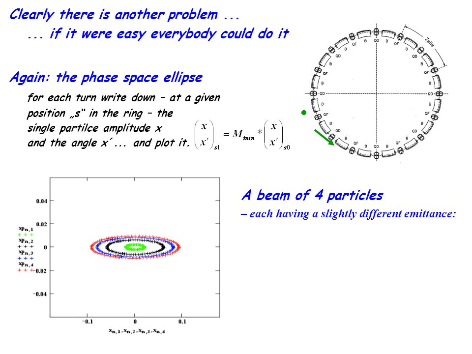 Again: the phase space ellipse for each turn write down – at a given position s in the ring – the single partilce amplitude x and the angle x´... and