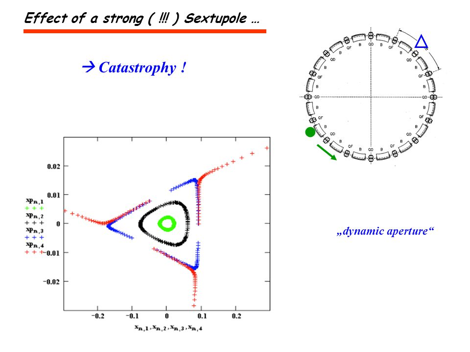 Catastrophy ! Effect of a strong ( !!! ) Sextupole … dynamic aperture