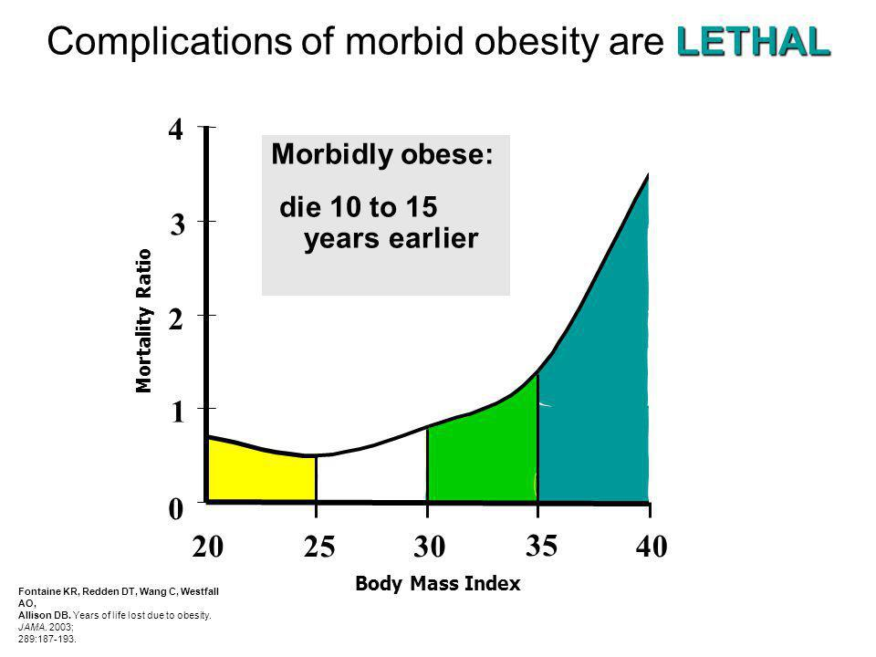 LETHAL Complications of morbid obesity are LETHAL Morbidly obese: die 10 to 15 years earlier 0 1 2 3 4 202530 35 40 Mortality Ratio Body Mass Index Fo