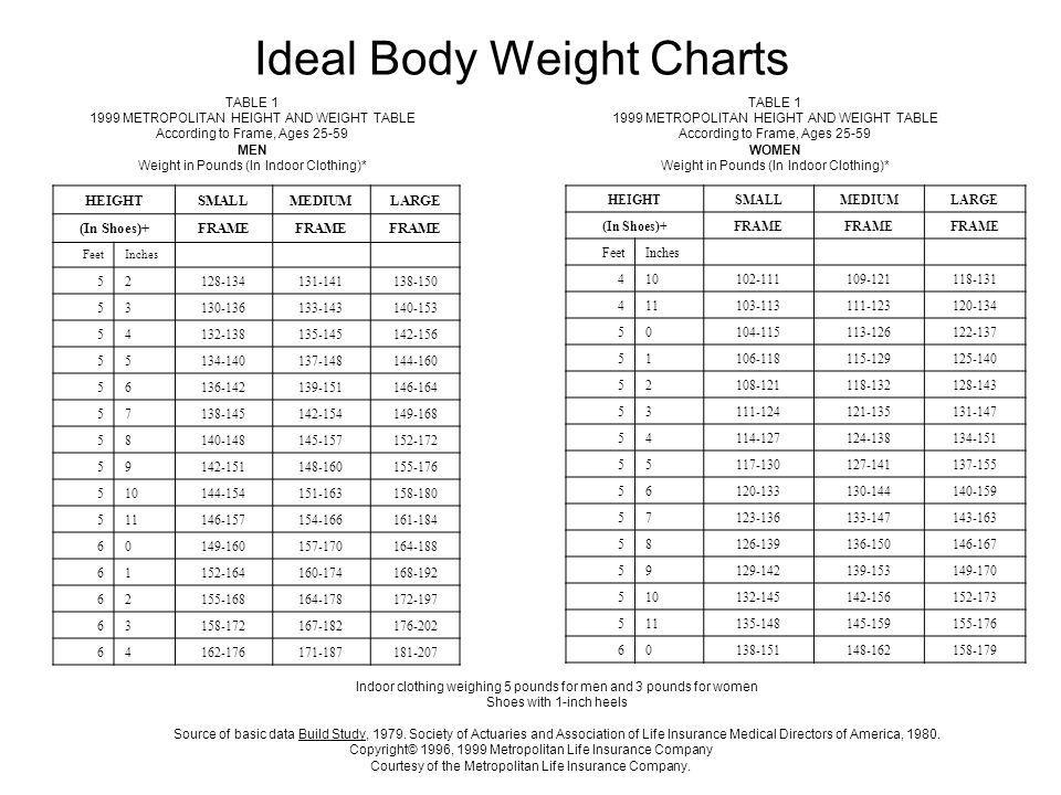 Ideal Body Weight Charts HEIGHTSMALLMEDIUMLARGE (In Shoes)+FRAME FeetInches 52128-134131-141138-150 53130-136133-143140-153 54132-138135-145142-156 55