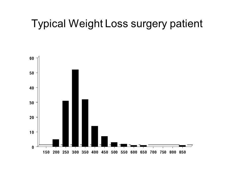 How heavy is the average weight loss surgery patient? Typical Weight Loss surgery patient Weight Range (pounds) Number In Each Range