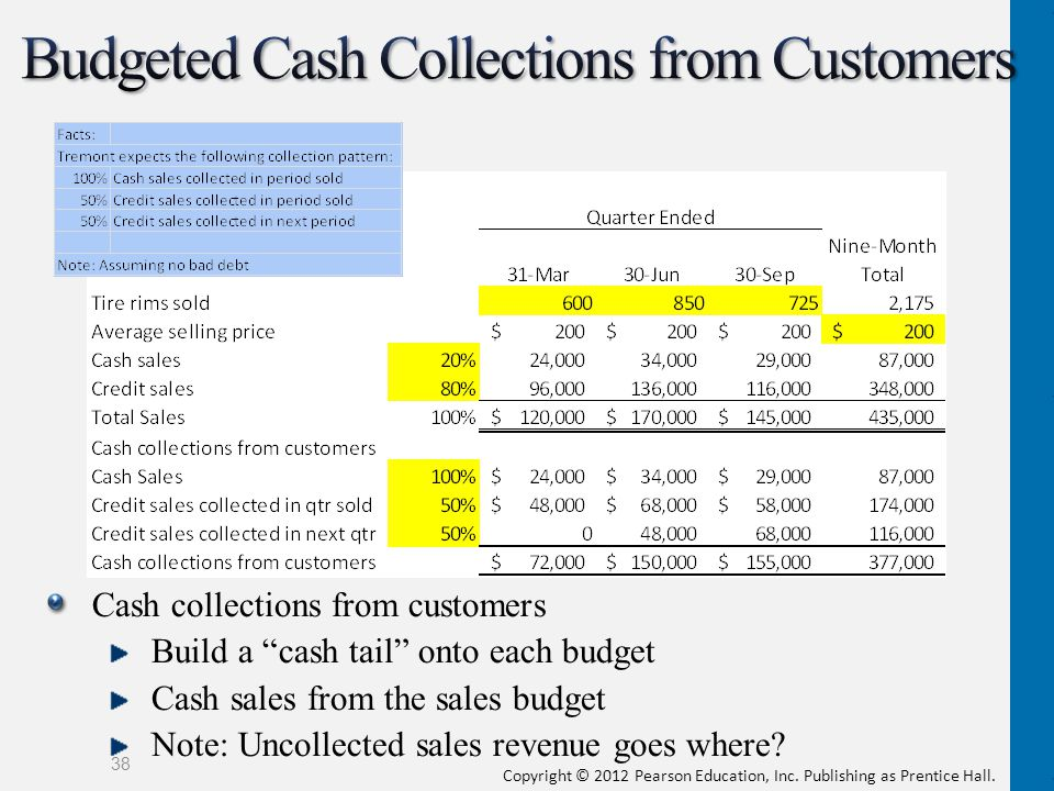 Copyright © 2012 Pearson Education, Inc. Publishing as Prentice Hall. Cash collections from customers Build a cash tail onto each budget Cash sales fr