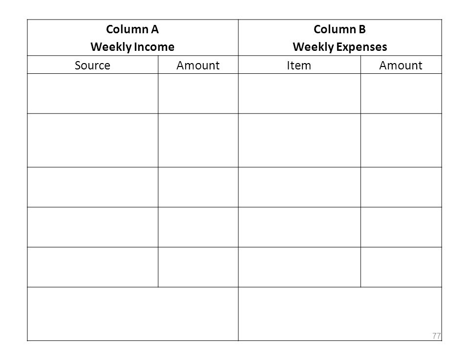 Column A Weekly Income Column B Weekly Expenses SourceAmountItemAmount 77