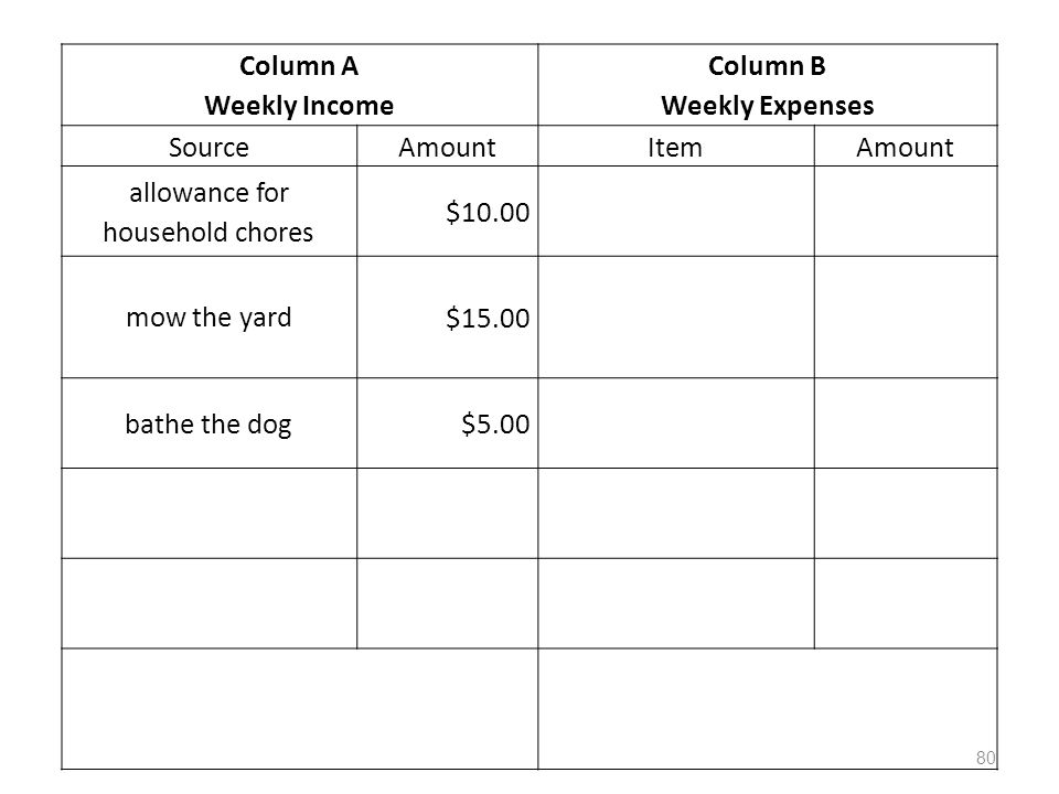 Column A Weekly Income Column B Weekly Expenses SourceAmountItemAmount allowance for household chores $10.00 mow the yard $15.00 bathe the dog$5.00 80