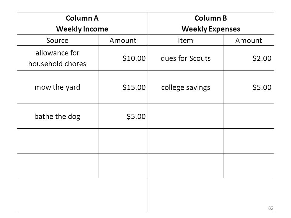 Column A Weekly Income Column B Weekly Expenses SourceAmountItemAmount allowance for household chores $10.00dues for Scouts$2.00 mow the yard $15.00college savings$5.00 bathe the dog$5.00 82
