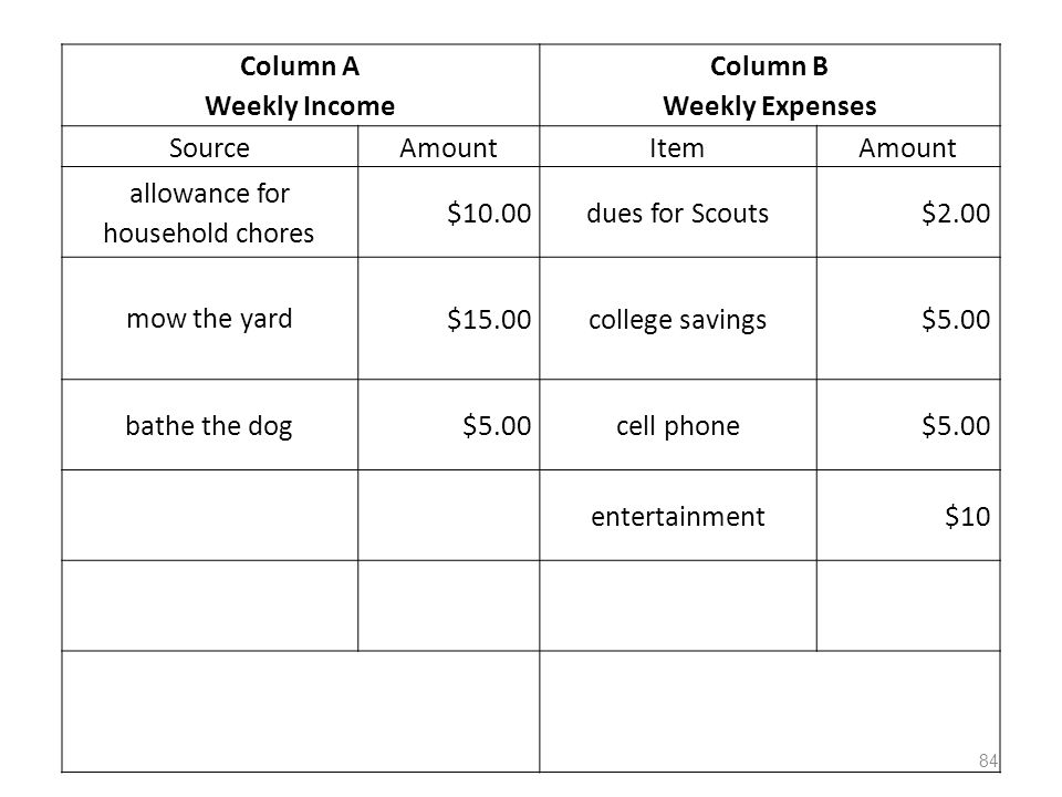 Column A Weekly Income Column B Weekly Expenses SourceAmountItemAmount allowance for household chores $10.00dues for Scouts$2.00 mow the yard $15.00college savings$5.00 bathe the dog$5.00cell phone$5.00 entertainment$10 84