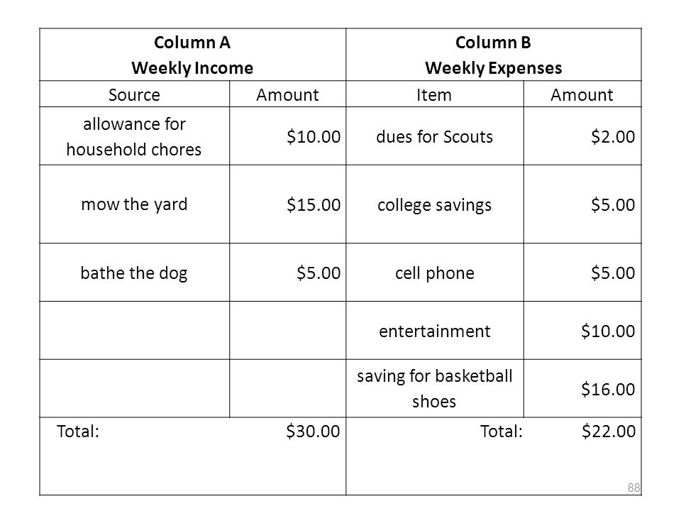 Column A Weekly Income Column B Weekly Expenses SourceAmountItemAmount allowance for household chores $10.00dues for Scouts$2.00 mow the yard $15.00co