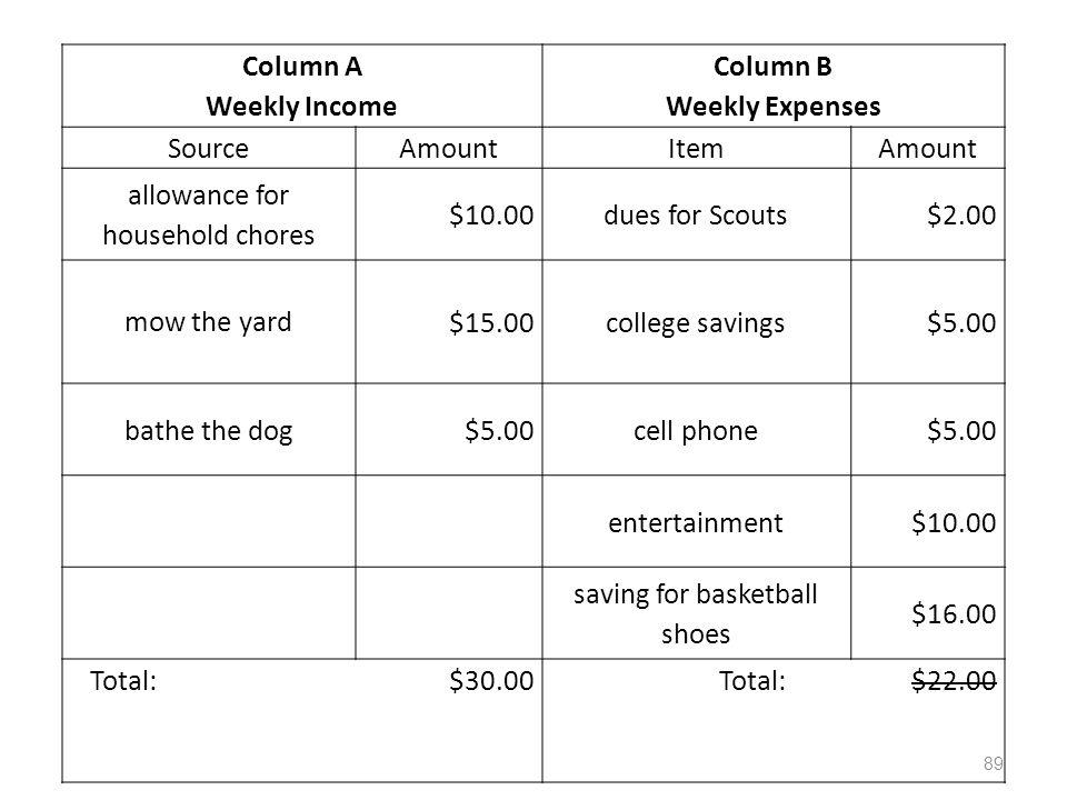 Column A Weekly Income Column B Weekly Expenses SourceAmountItemAmount allowance for household chores $10.00dues for Scouts$2.00 mow the yard $15.00college savings$5.00 bathe the dog$5.00cell phone$5.00 entertainment$10.00 saving for basketball shoes $16.00 Total: $30.00Total: $22.00 89