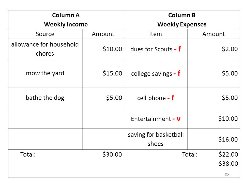 Column A Weekly Income Column B Weekly Expenses SourceAmountItemAmount allowance for household chores $10.00 dues for Scouts - f $2.00 mow the yard $15.00 college savings - f $5.00 bathe the dog$5.00 cell phone - f $5.00 Entertainment - v $10.00 saving for basketball shoes $16.00 Total: $30.00Total: $22.00 $38.00 93