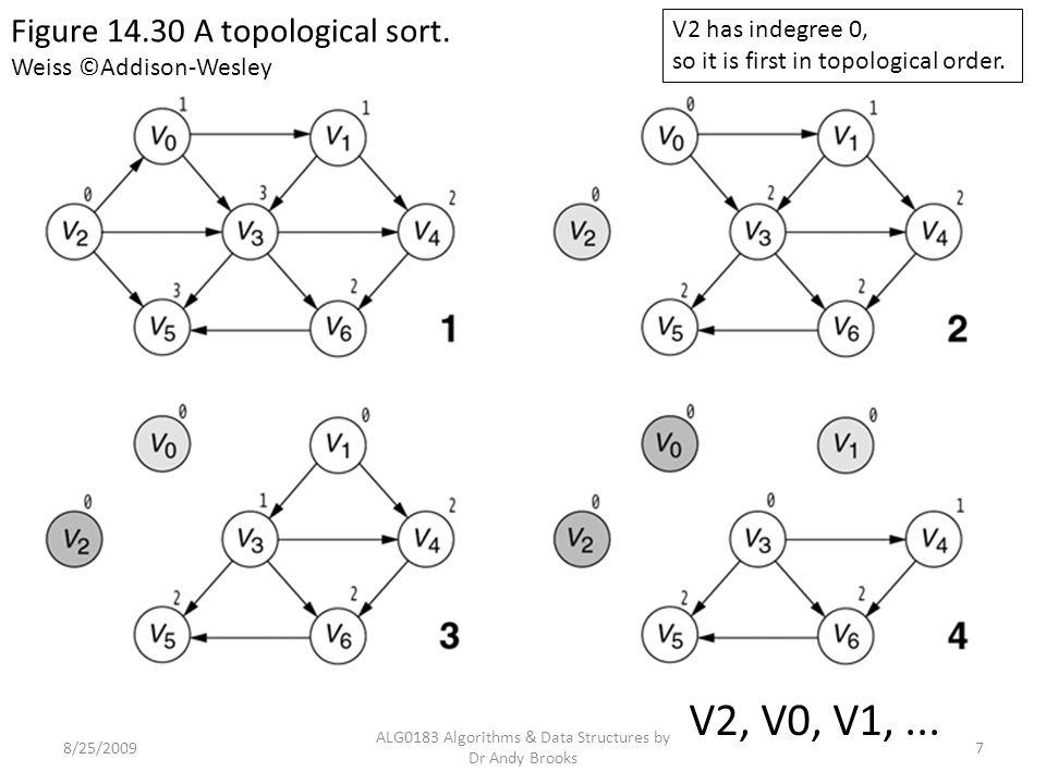 8/25/2009 ALG0183 Algorithms & Data Structures by Dr Andy Brooks 8 V2, V0, V1, V3, V4, V6, V5 Figure 14.30 A topological sort.