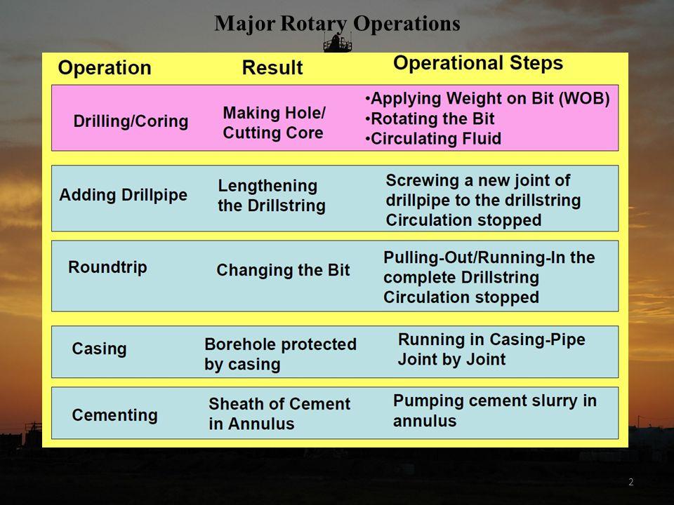 13 Pressure-Depth Diagram for Determination of Casing Shoe Depth