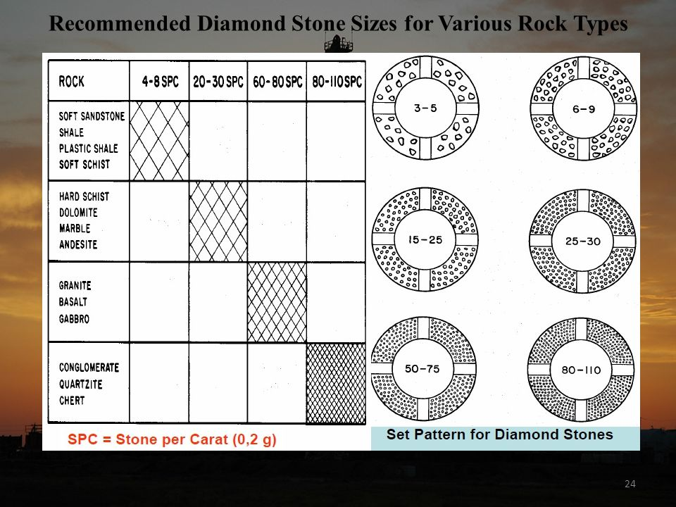 24 Recommended Diamond Stone Sizes for Various Rock Types