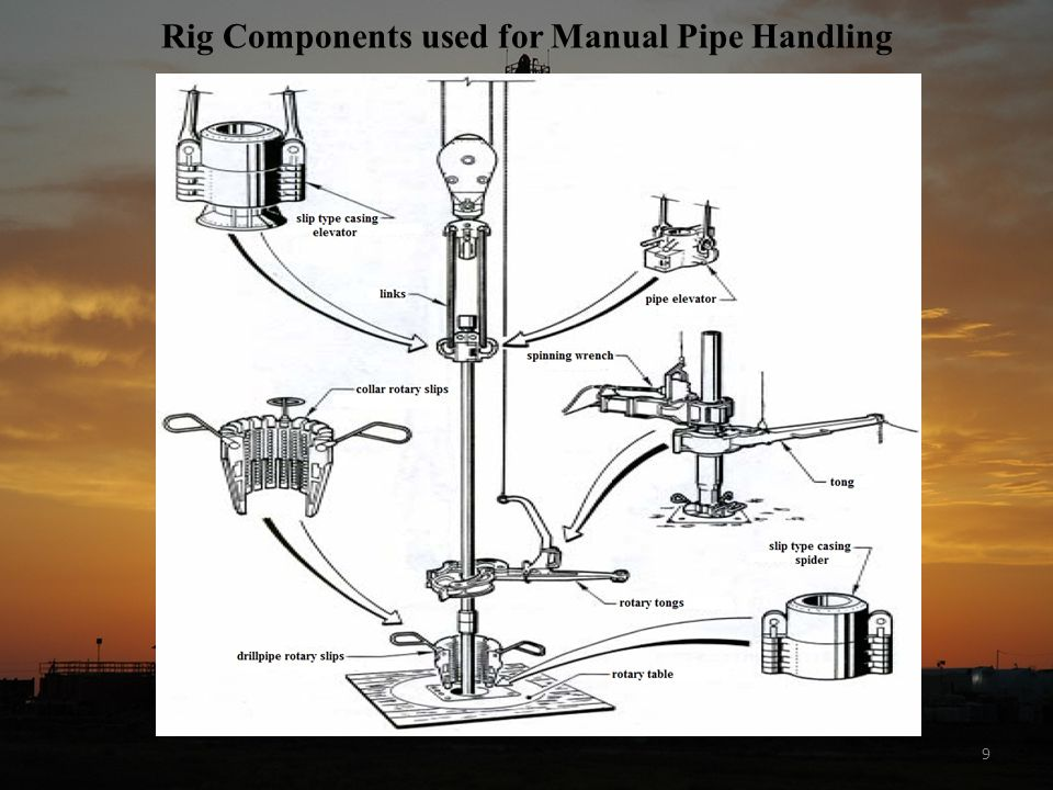 9 Rig Components used for Manual Pipe Handling