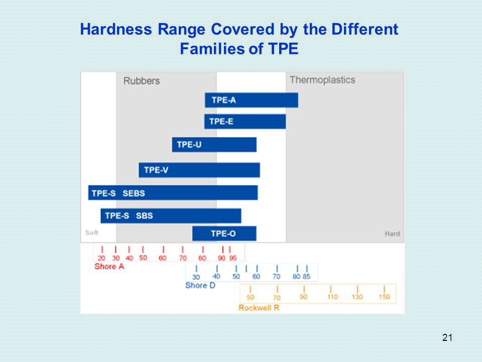 21 Hardness Range Covered by the Different Families of TPE