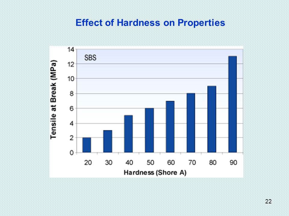 22 Effect of Hardness on Properties