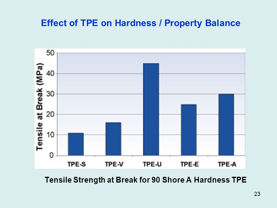 23 Effect of TPE on Hardness / Property Balance Tensile Strength at Break for 90 Shore A Hardness TPE