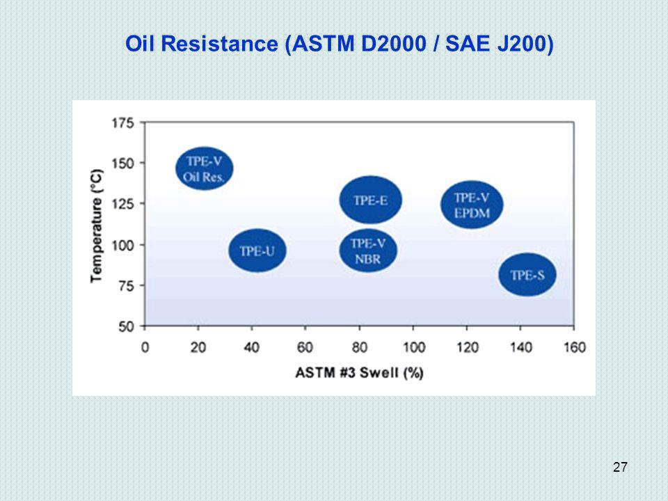 27 Oil Resistance (ASTM D2000 / SAE J200)