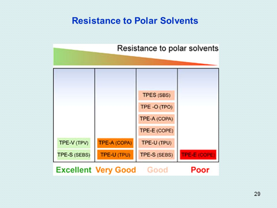 29 Resistance to Polar Solvents