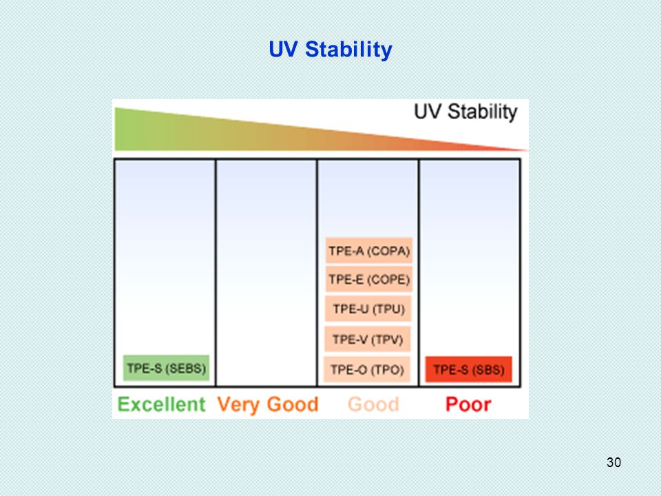 30 UV Stability