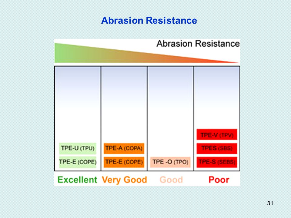 31 Abrasion Resistance