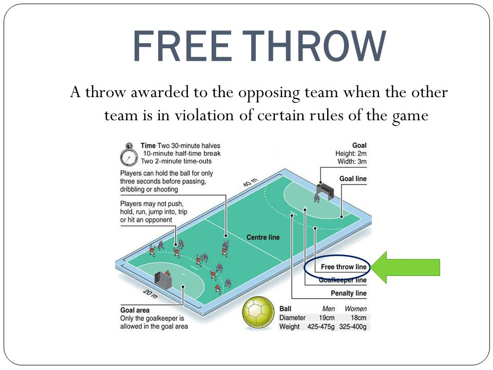 FREE THROW A throw awarded to the opposing team when the other team is in violation of certain rules of the game