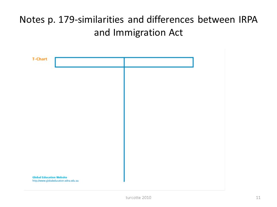 Notes p. 179-similarities and differences between IRPA and Immigration Act turcotte